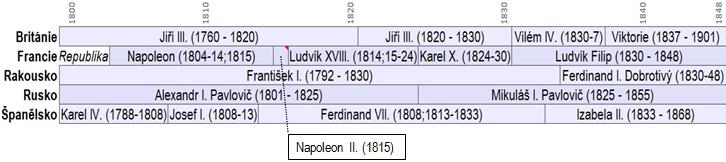 Evropští panovníci v 1. polovině 19. století