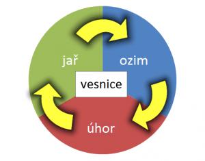Trojpolní systém předpokládá střídání jaře, ozimu a úhoru
